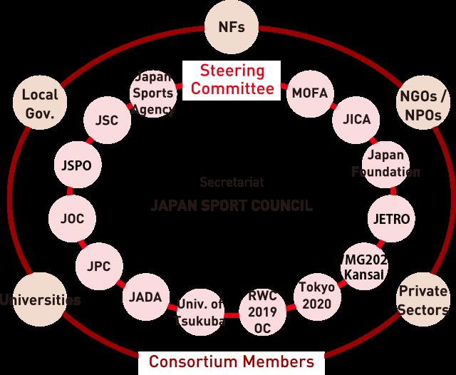 The conceptual diagram of the SPORT FOR TOMORROW Consortium