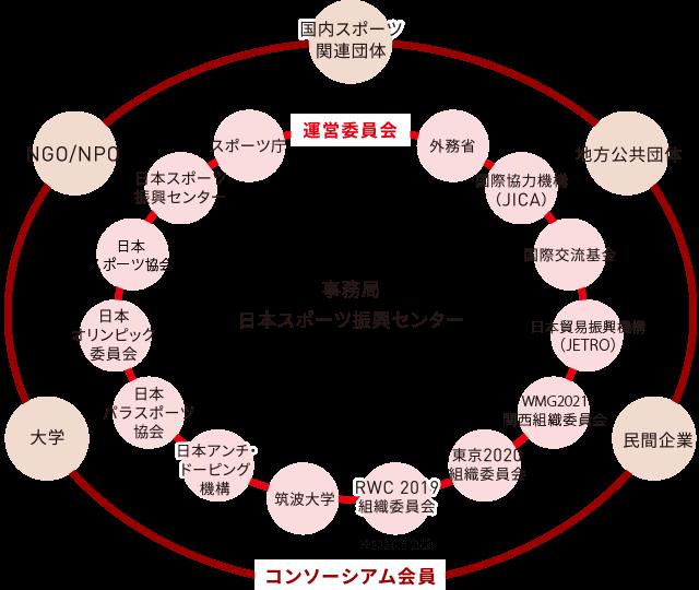 スポーツ・フォー・トゥモロー・コンソーシアム ネットワークの概念図